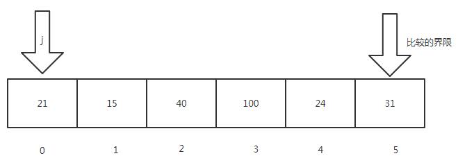 白话讲解排序算法