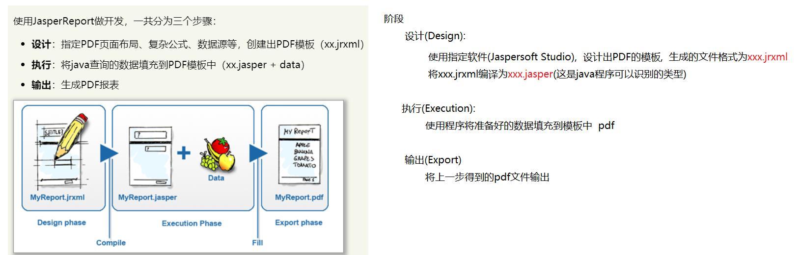 消息模型与生成pdf