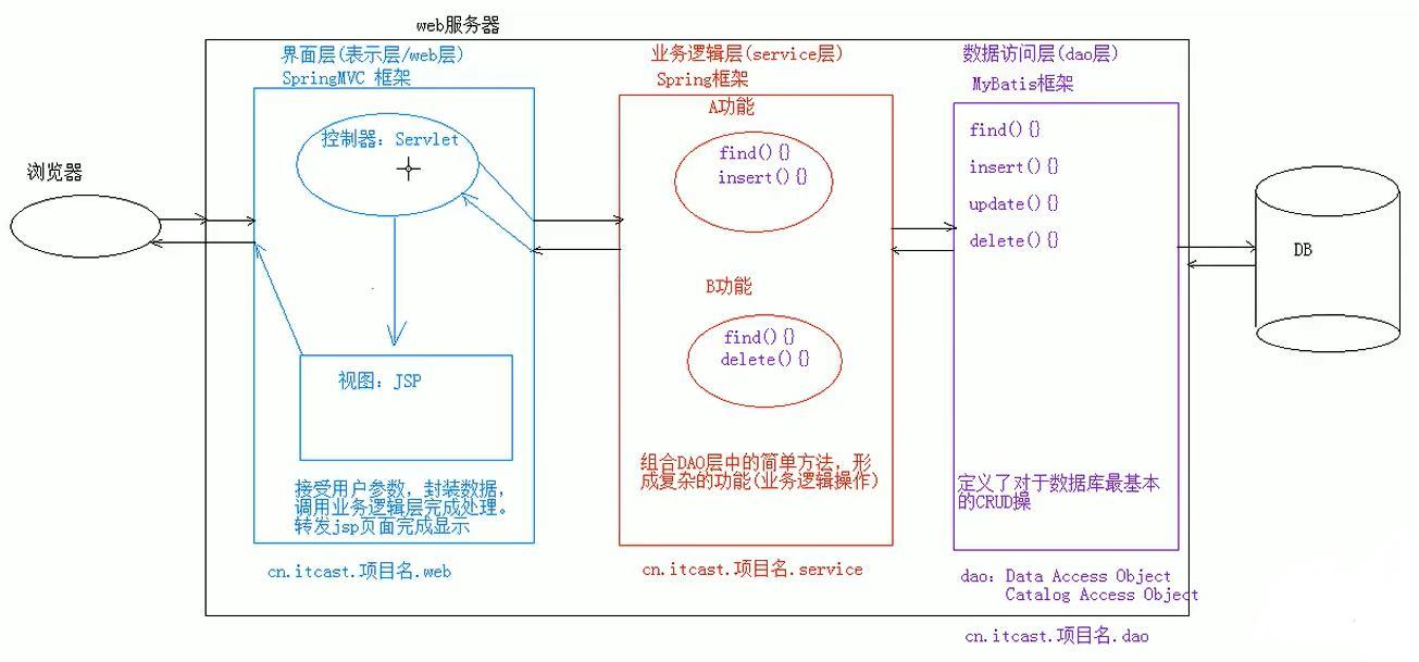 黑马JavaWeb基础听课笔记(二)