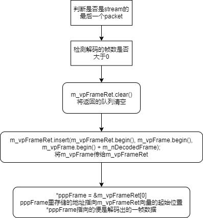 Nvidia Video Codec SDK——AppDec解析