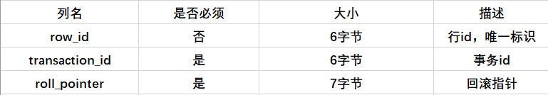 2020-11-15 MySQL底层原理分析