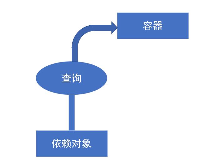 Spring5高级编程------IOC的两种类型依赖注入和依赖查找详解