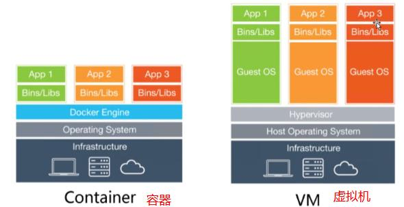 Docker 基础理论和安装部署