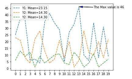 Py-plt:Plot如何控制坐标轴,图例和注释画出精美的图