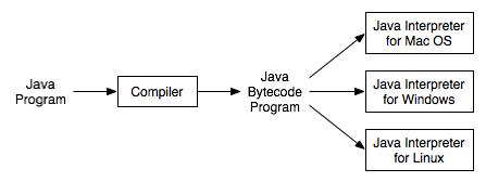 什么是JDK,JRE,JVM ---深入分析
