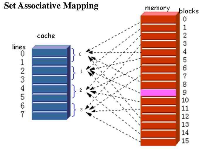 基本介绍直接映射(Direct Mapping)全局关联映射(Fully Associate Mapping)组关联映射(Set Associate Mapping)总结