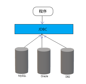 JDBC简介及连接MySQL数据库Code